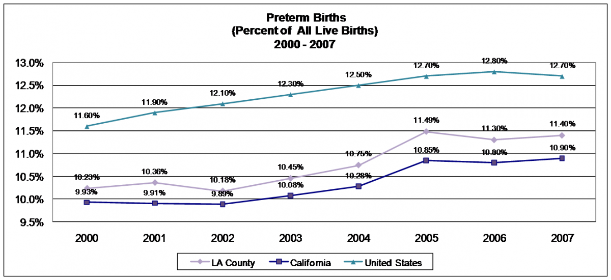 Perinatal Indicator Preterm Birth La Best Babies Network